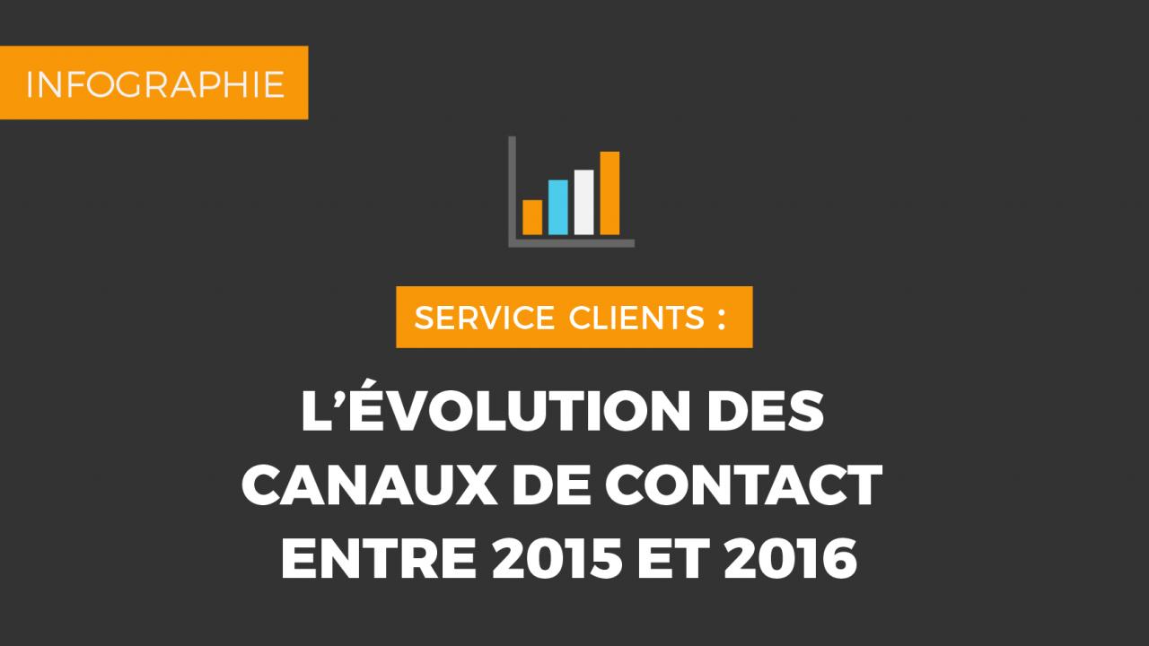 Evolution des canaux de contacts entre 2015 et 2016