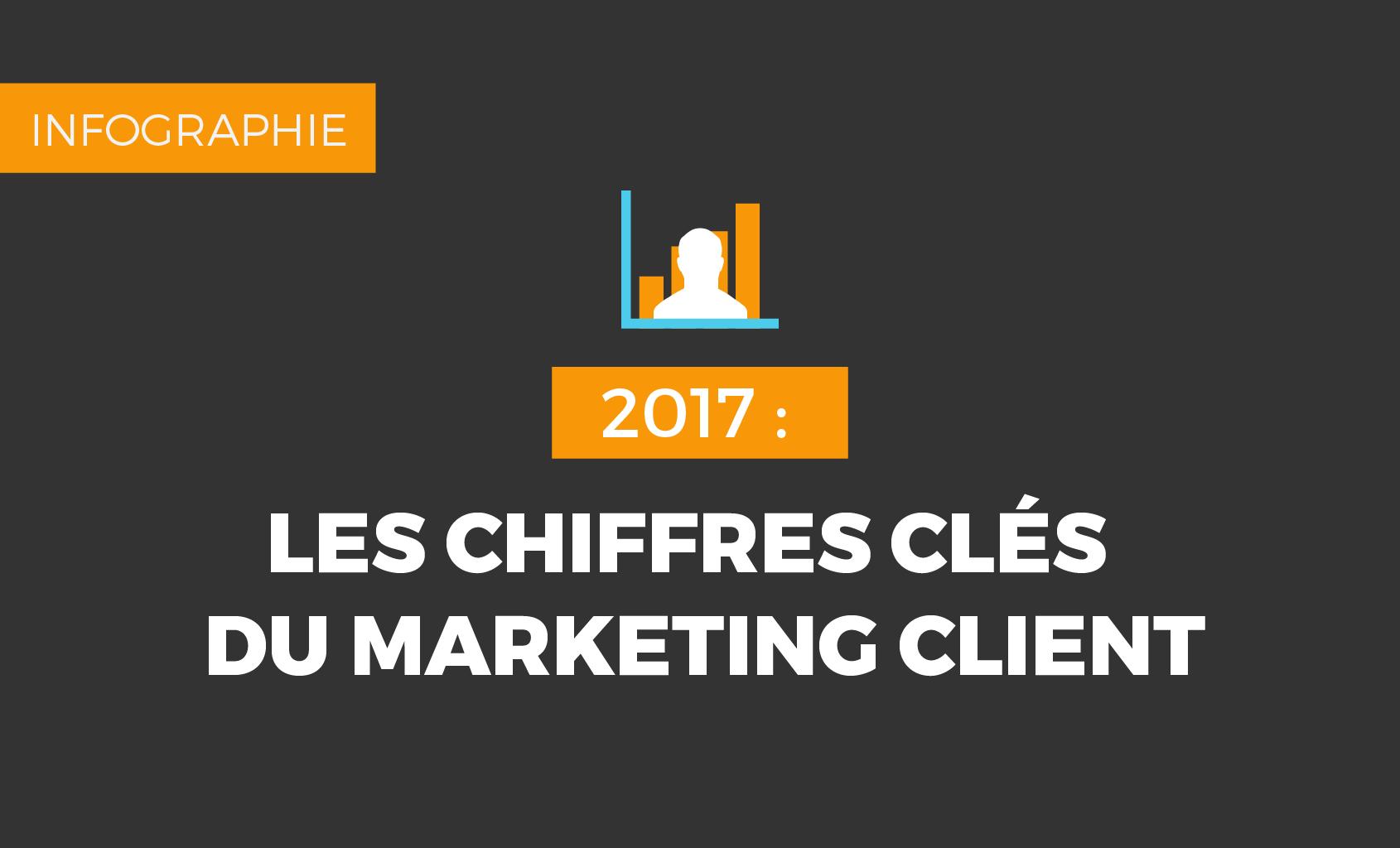 Les chiffres du marketing client 2017